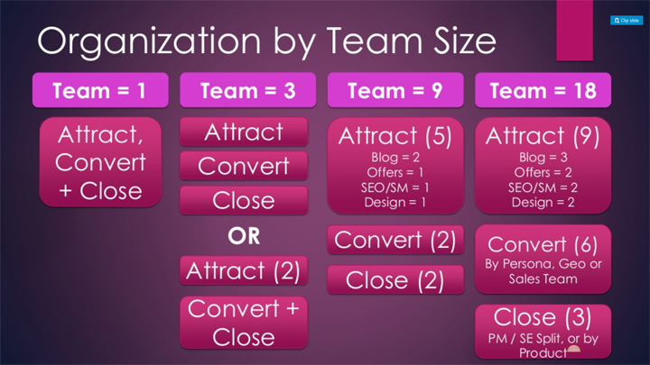 demand-generation-marketing-team-structure-mike-volpe