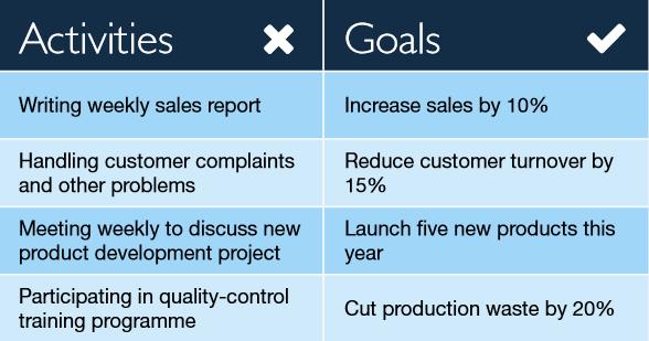 goals-vs-activities-marketing-team