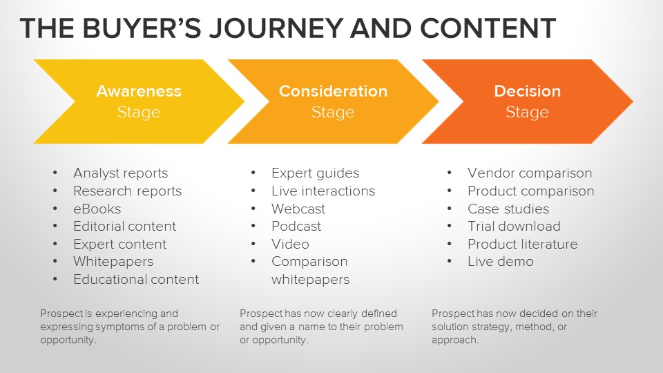 ideal-content-for-buyers-journey-sales-stage