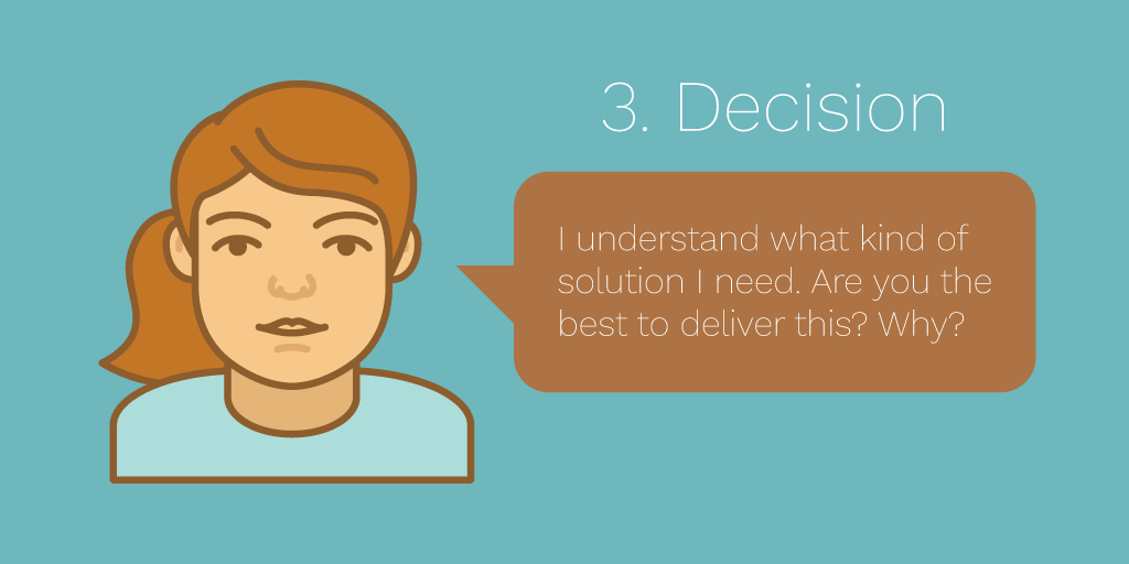 buyer-journey-stages-decision-content-questions