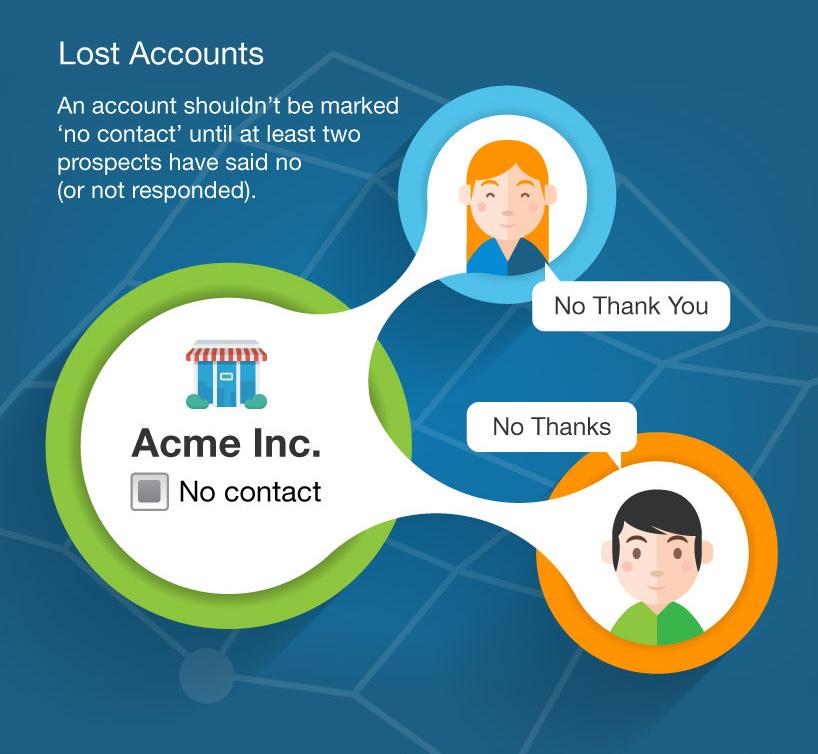 sales-lost-accounts